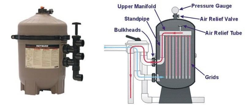 Hayward DE Filter and Diagram