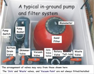 in-ground pump and filter box